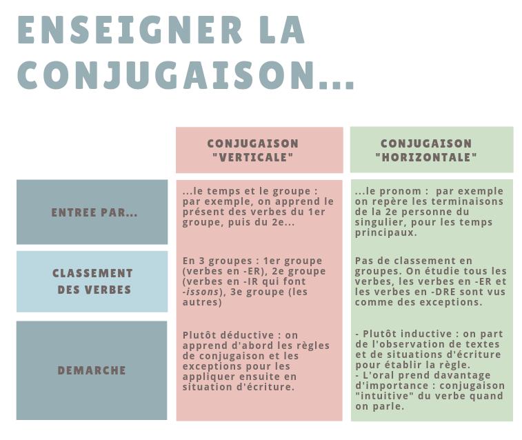 La Conjugaison Horizontale Edumoov Le Blog